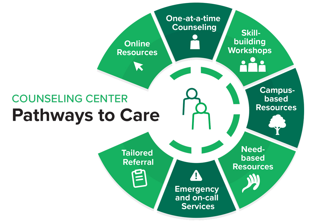 Counseling Center- Pathways to Care