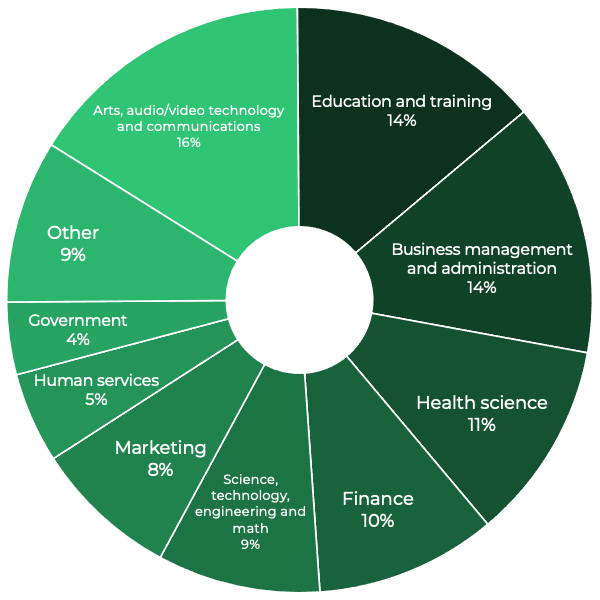 Arts, audio/video technology and communications  16% Education and training 14% Business management and administration 14% Health science  11% Finance  10% Science, technology, engineering and math 9% Marketing 8% Human services 5% Government 4% Other 9%