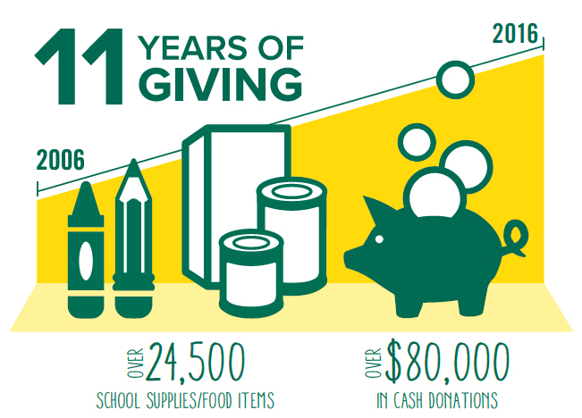 Skidmore Cares has raised over 3,900 items and $13,00 for local charities