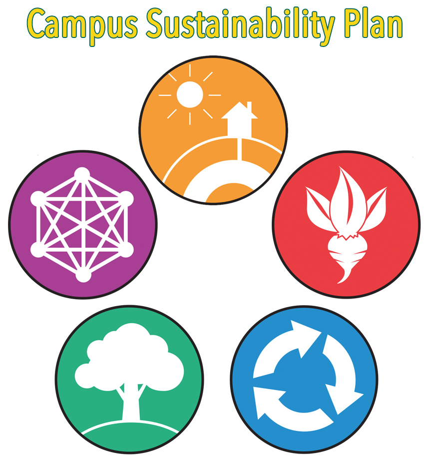 Campus Sustainability Plan