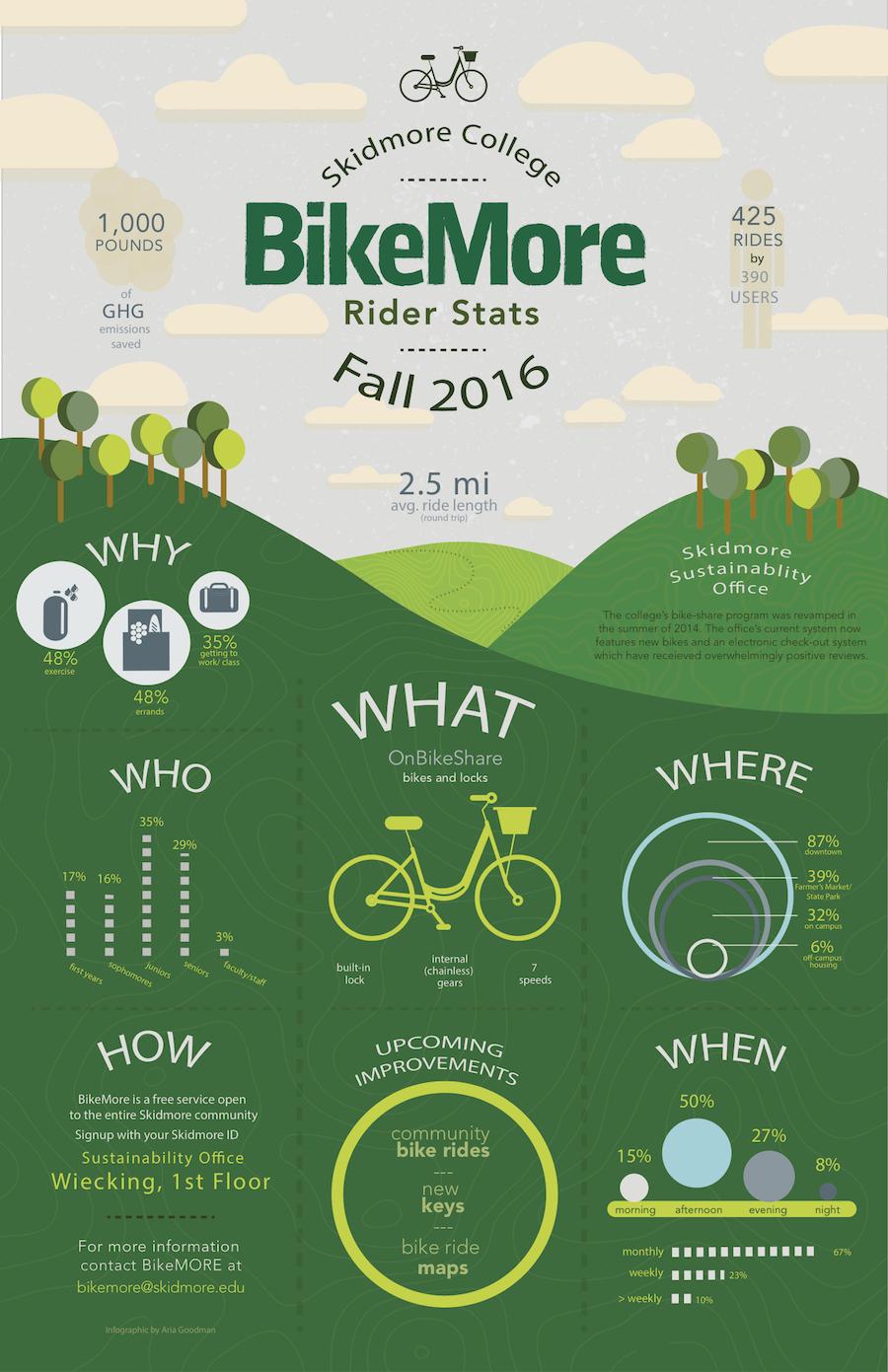 BikeMore Infographic 2016