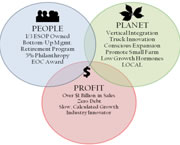 People/Profit/Planet Venn diagram